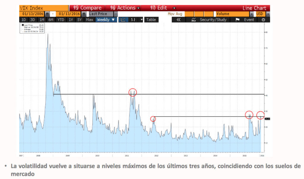 Volatilidad_14.01.16
